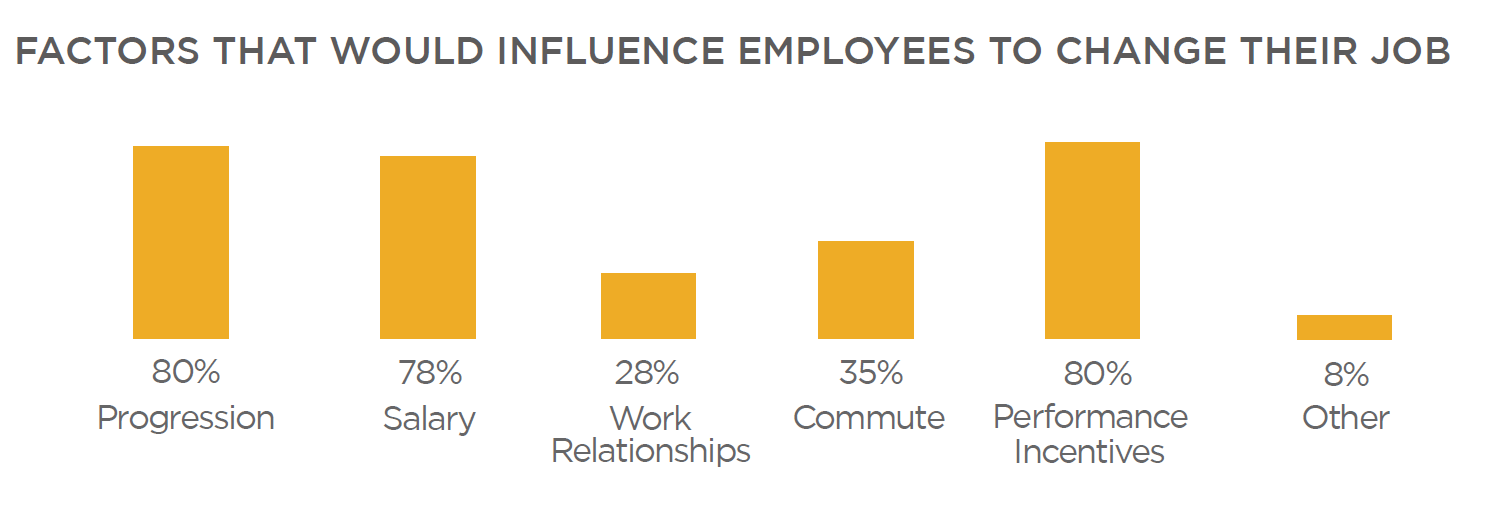 Factors that would influence employees to change their job - We Are Aspire graph